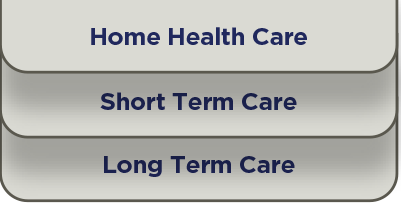 Serivces - Home Health, Long and Short Term Care
